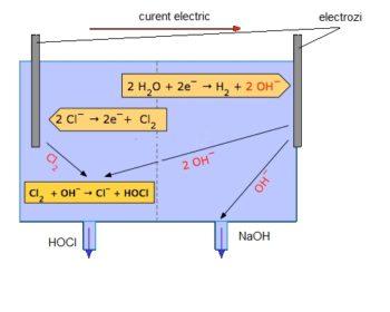 metoda electrolizei